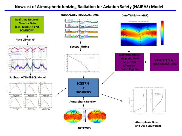Nowcast of Atmospheric Ionizing Radiation for Aviation Safety (NAIRAS) Model