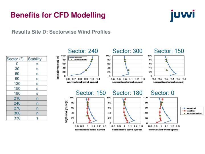 Benefits for CFD Modelling