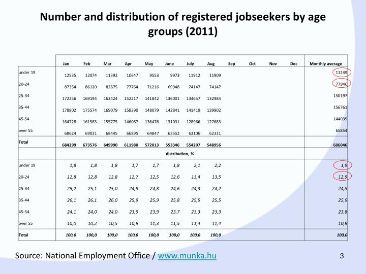 Number and distribution of registered jobseekers by age groups 2011