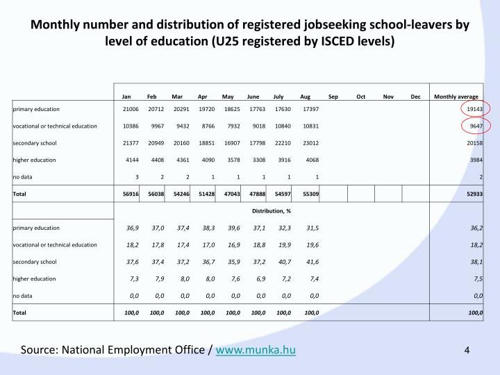 Monthly number and distribution of registered jobseeking school-leavers by level of education