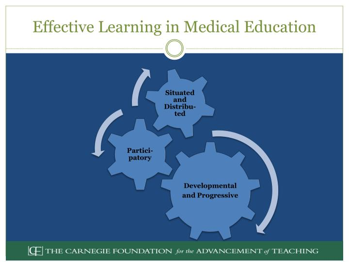 Effective Learning in Medical Education
