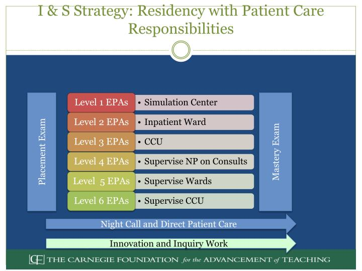 I & S Strategy: Residency with Patient Care Responsibilities
