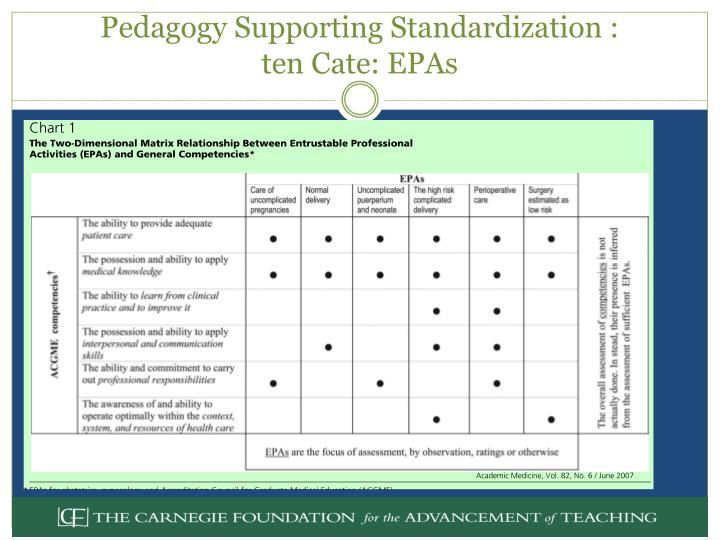 Pedagogy Supporting Standardization :