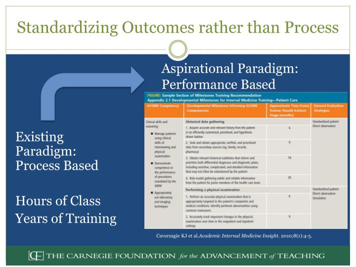 Standardizing Outcomes rather than Process