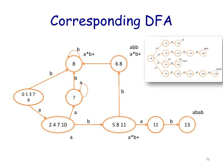 Corresponding DFA