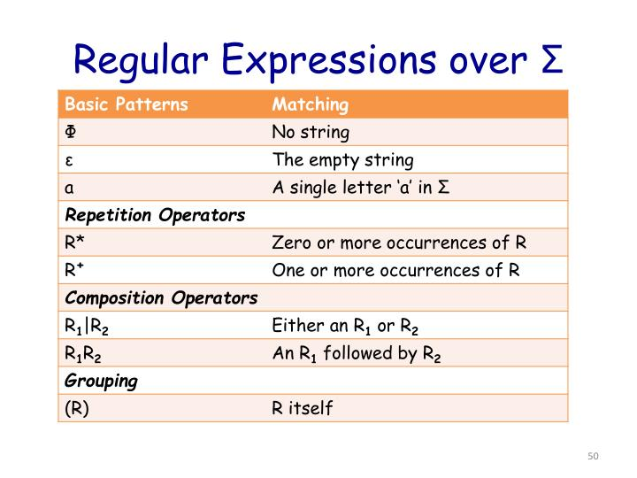Regular Expressions over