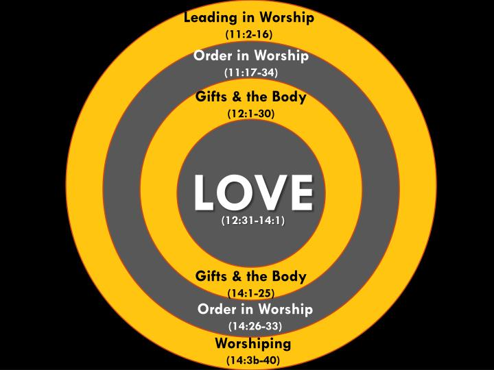 Leading in Worship
