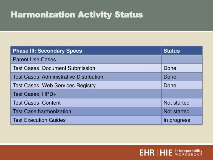 Harmonization Activity Status