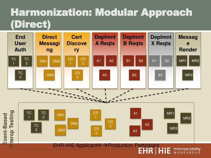 Harmonization: Modular Approach (Direct)