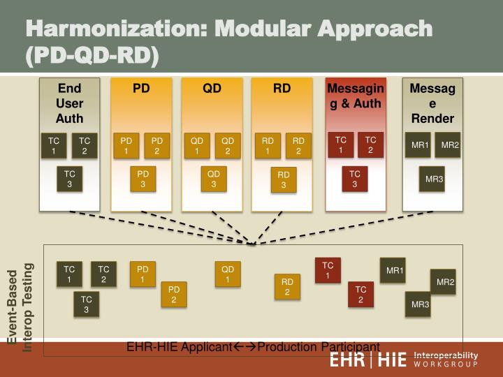 Harmonization: Modular Approach (PD-QD-RD)