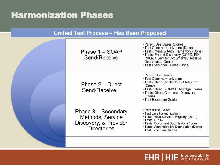 Harmonization Phases