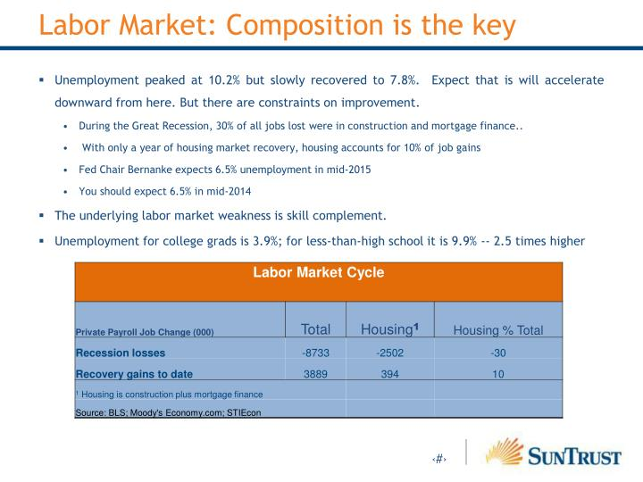 Labor Market: Composition is the key
