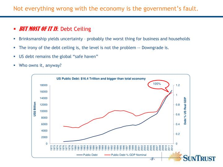 Not everything wrong with the economy is the government's fault.