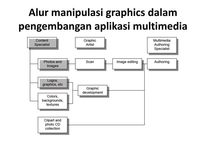 Alur manipulasi graphics dalam pengembangan aplikasi multimedia