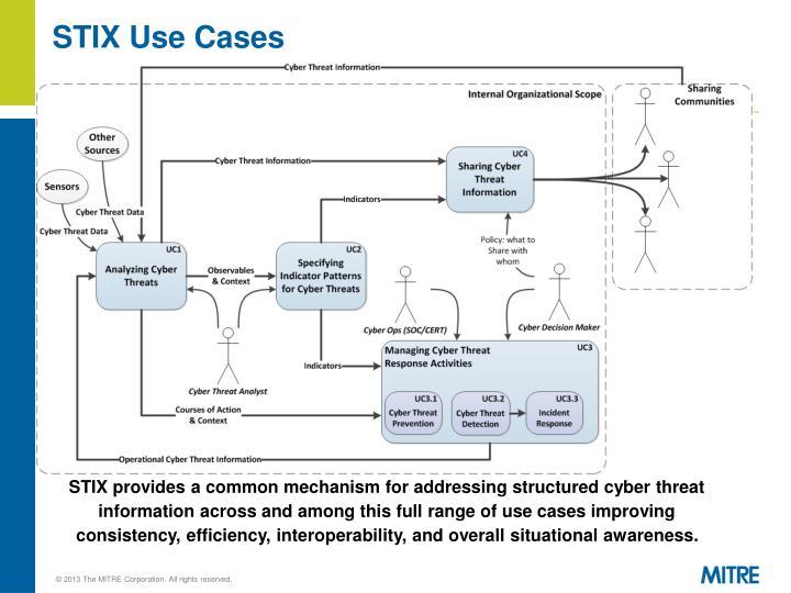 STIX Use Cases