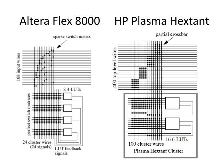 Altera Flex 8000  HP Plasma