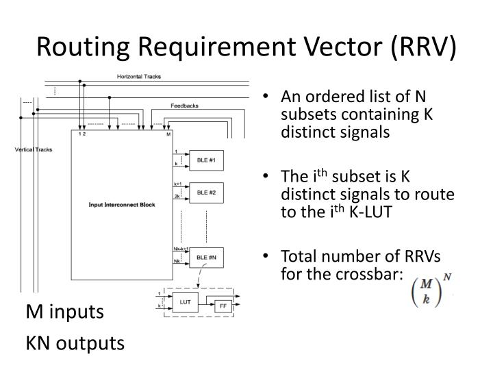 Routing Requirement Vector (RRV)