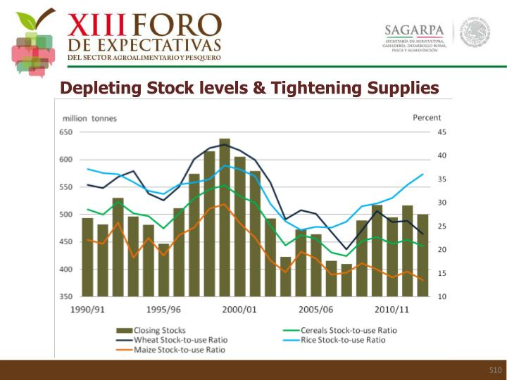 Depleting Stock levels & Tightening Supplies