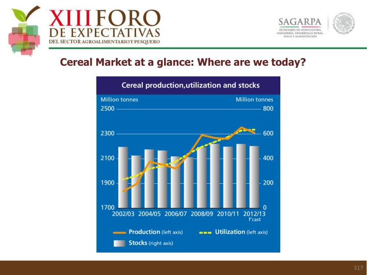 Cereal Market at a glance: Where are we today?