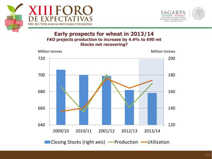Early prospects for wheat in 2013/14