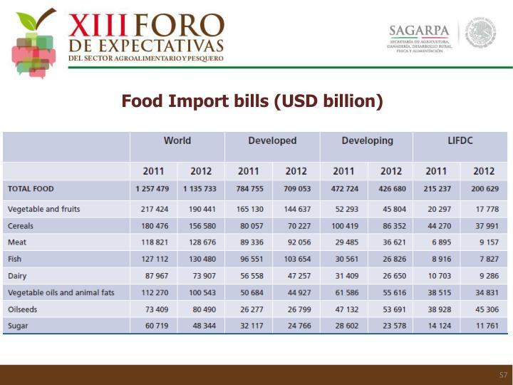 Food Import bills (USD billion)