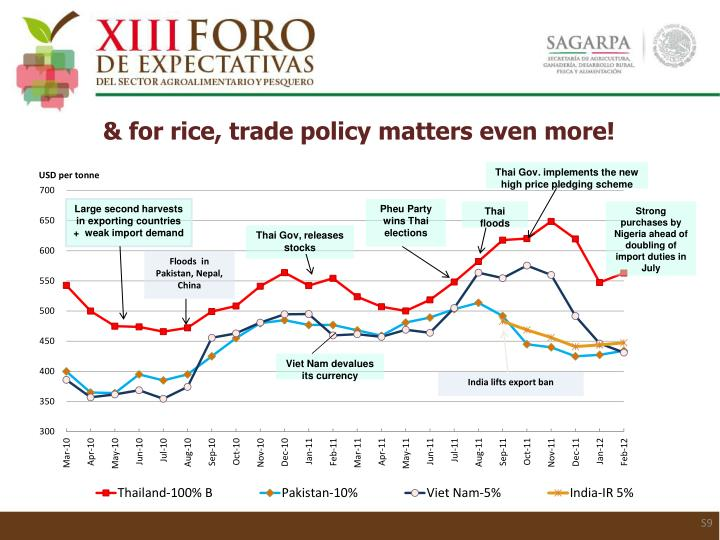 & for rice, trade policy matters even more!