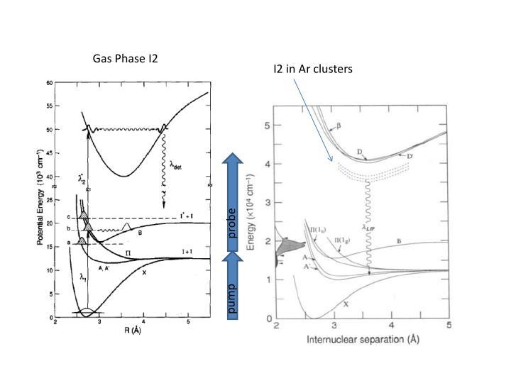 Gas Phase I2