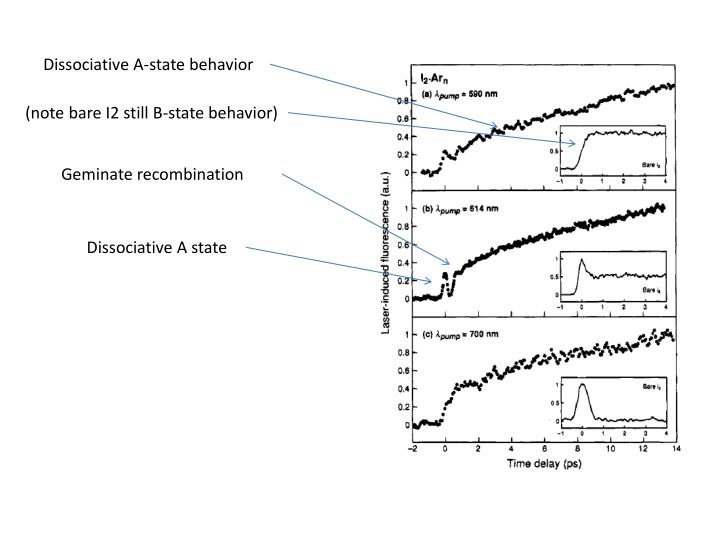Dissociative A-state behavior