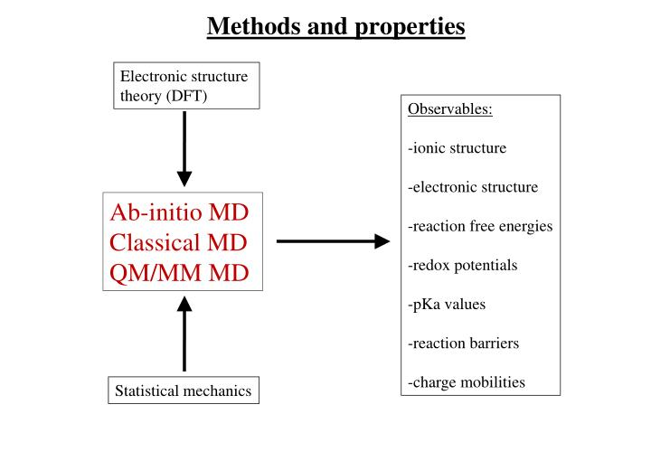 Methods and properties