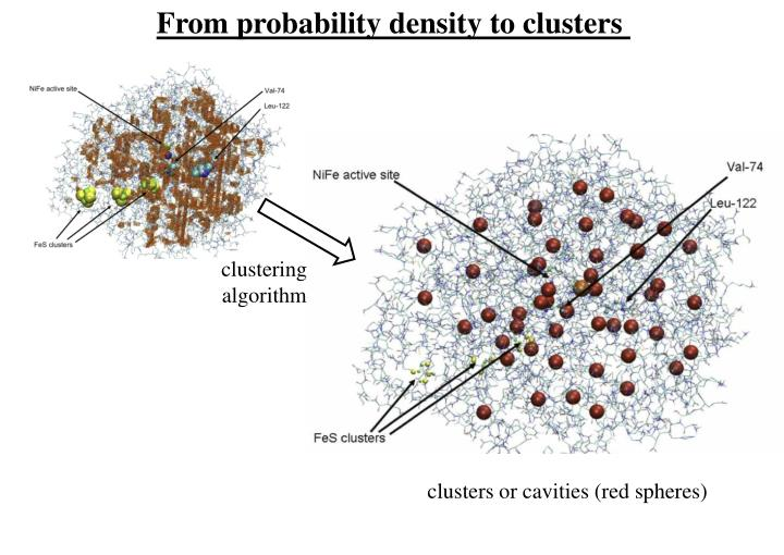 From probability density to clusters