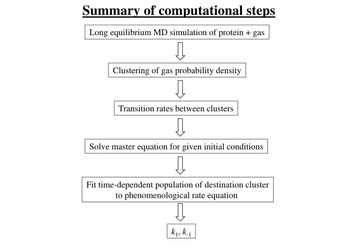 Summary of computational steps