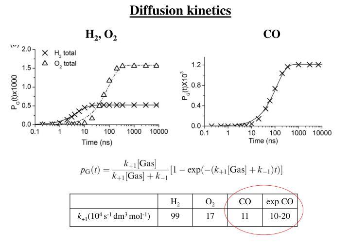 Diffusion kinetics