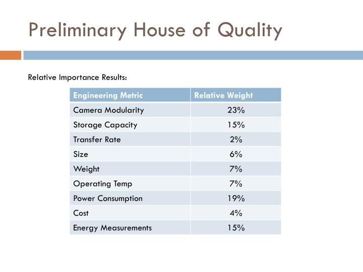 Preliminary House of Quality