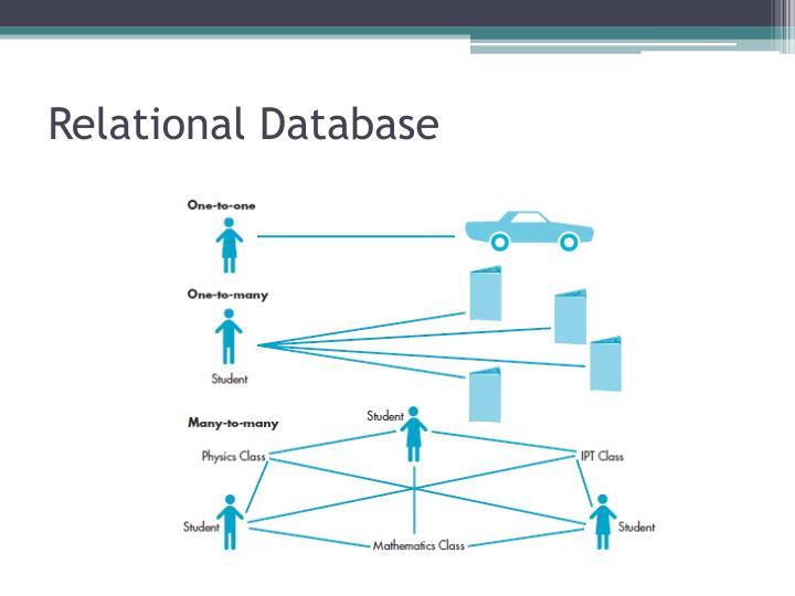 Relational Database