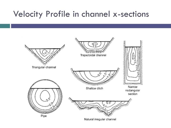 Velocity Profile in channel x-sections