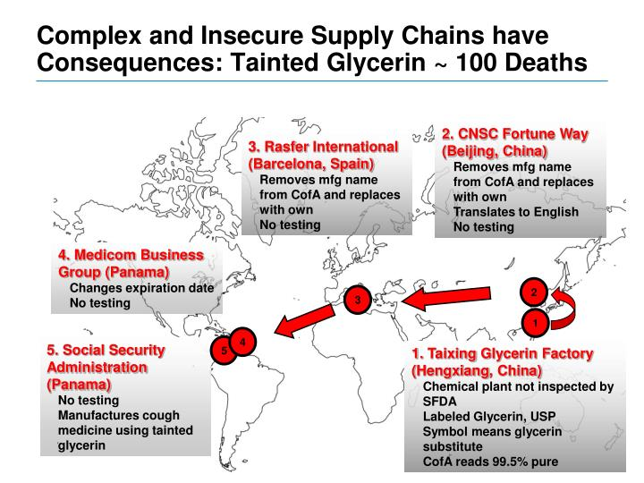 Complex and Insecure Supply Chains have Consequences: Tainted Glycerin ~ 100 Deaths