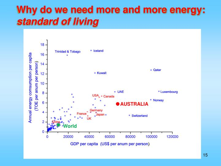 Why do we need more and more energy: