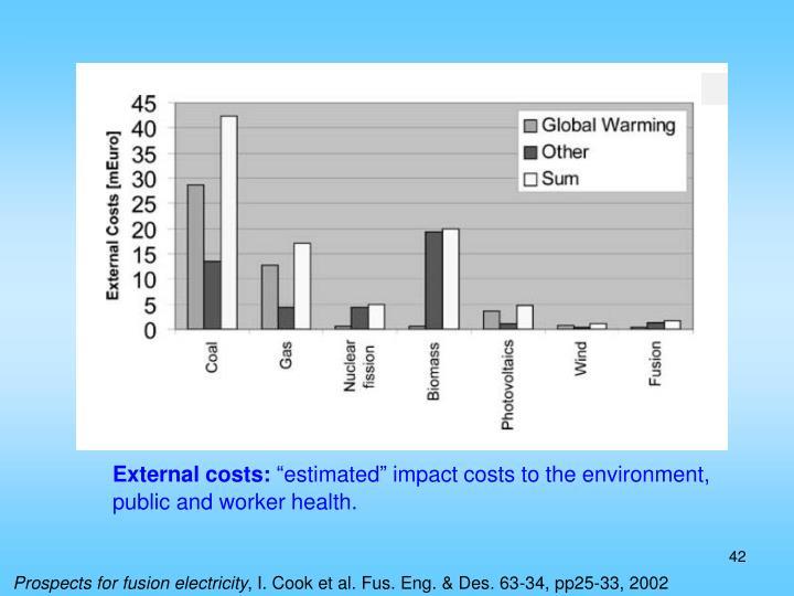 External costs: