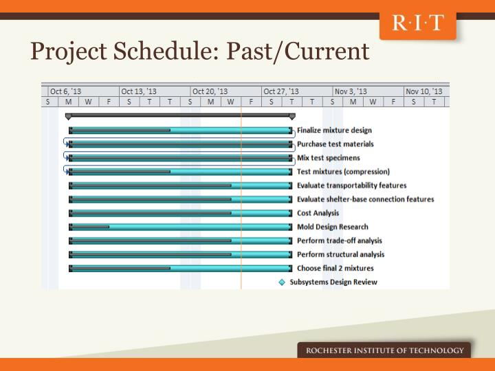 Project Schedule: Past/Current