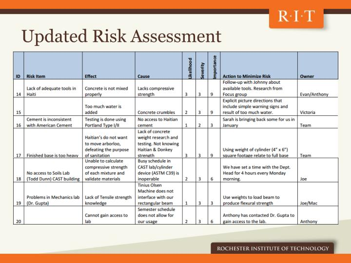 Updated Risk Assessment