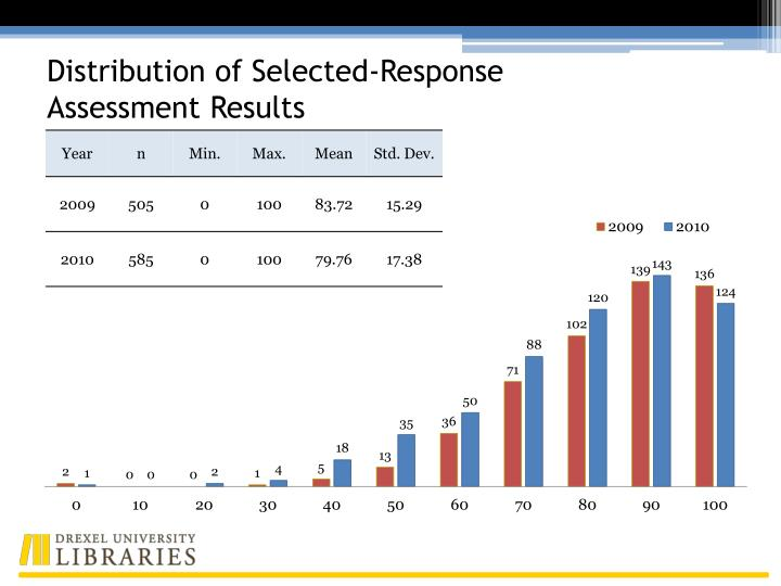 Distribution of Selected-Response Assessment Results
