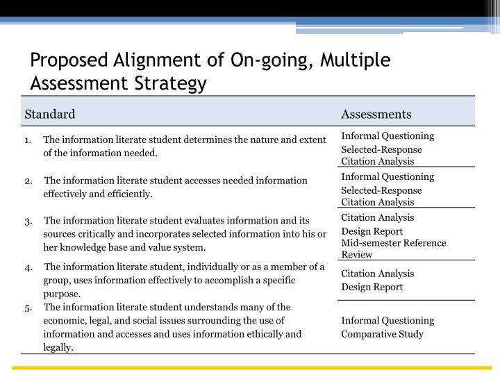 Proposed Alignment of On-going, Multiple Assessment Strategy