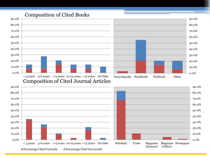 Composition of Cited Books