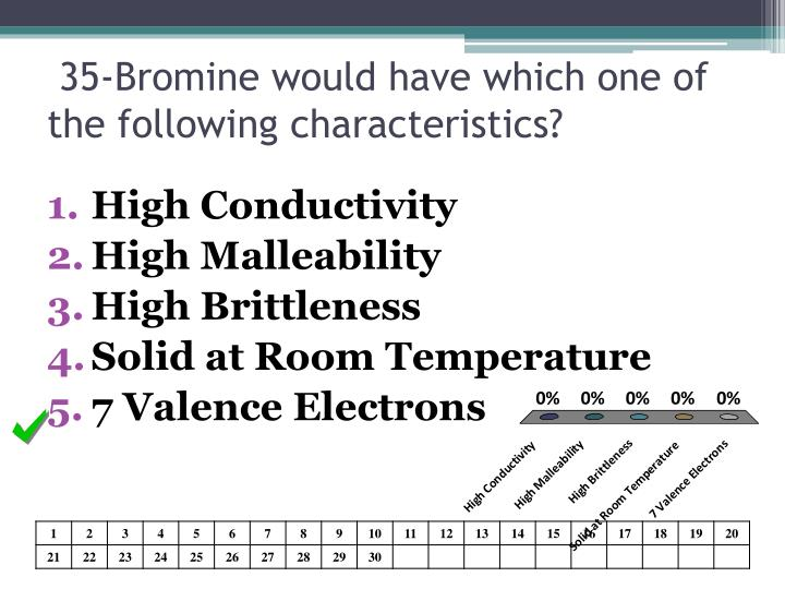 35-Bromine would have which one of the following characteristics?