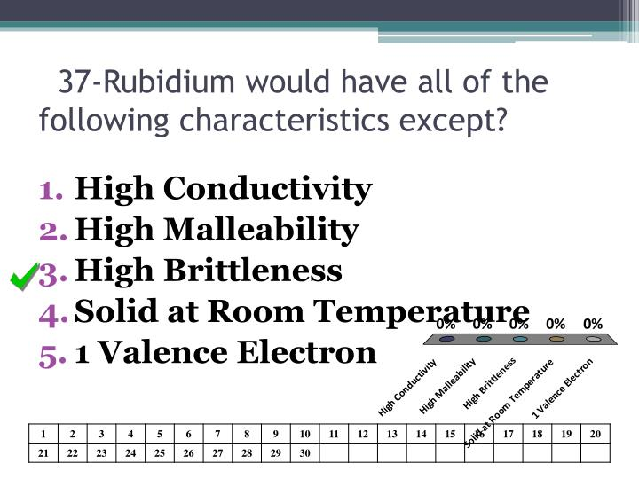 37-Rubidium would have all of the following characteristics except?