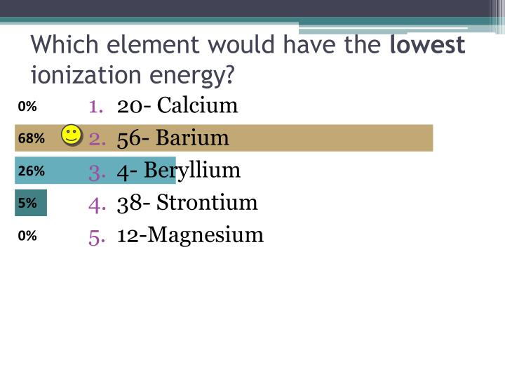 Which element would have the
