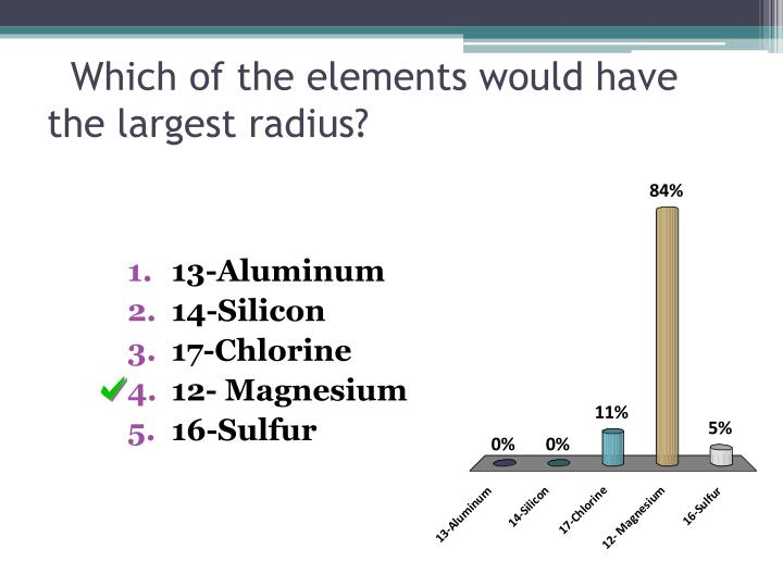 Which of the elements