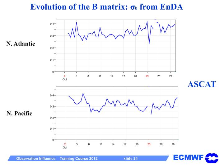 Evolution of the B matrix: