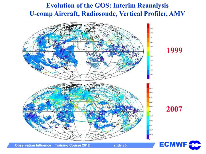 Evolution of the GOS: Interim Reanalysis