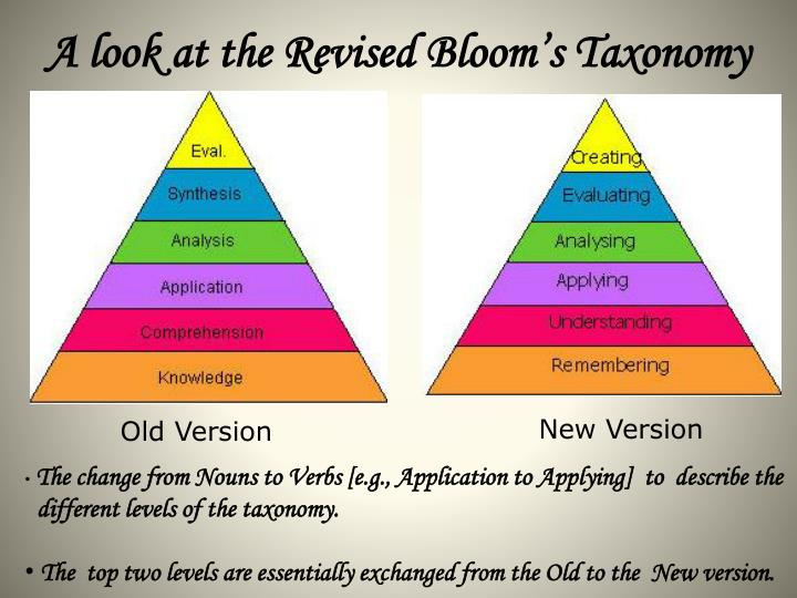 A look at the Revised Bloom's Taxonomy